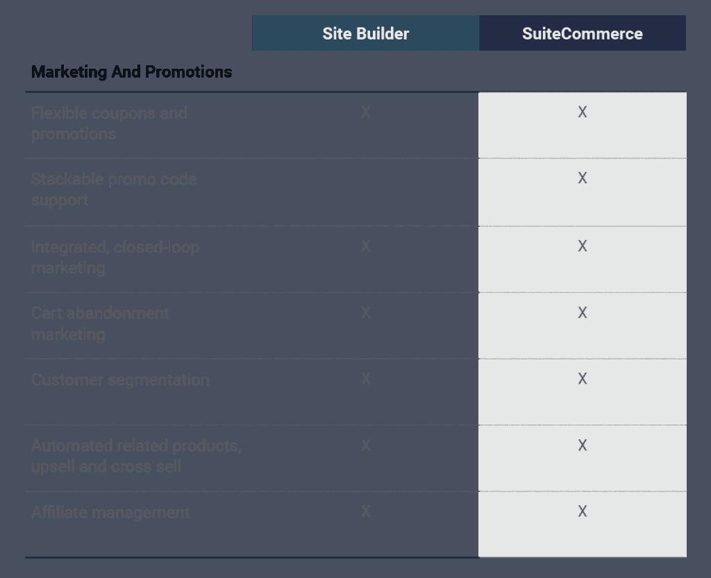 Site-Builder-vs-SuiteCommerce-Marketing-Promotions